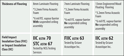 Hardwood Flooring Acoustical Underlayment Faq Vancouver Bc